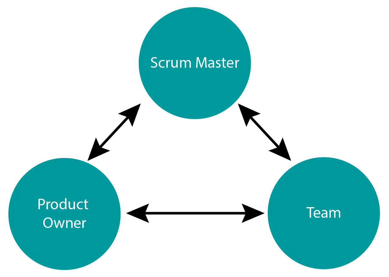 Rollen der Scrum-Methode
